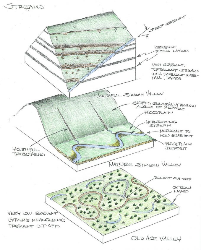 Geological illustrations of streams.