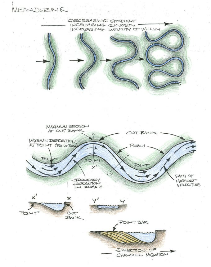 Geological illustrations of meandering streams.