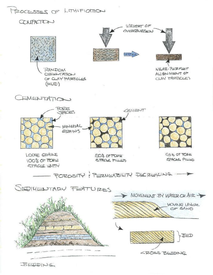 Geological illustrations of the lithification process.
