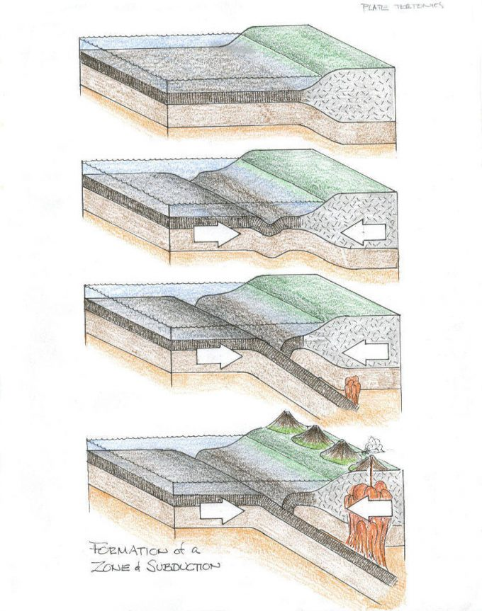 Geological illustrations of subduction zones.